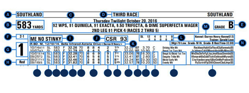 If you know how to read a greyhound racing program, you can get details about that day's race.